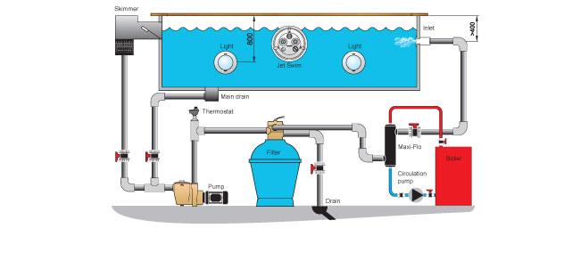 Нагреватель воды в бассейне.  В конструкции бассейна он играет очень важную роль.  Это приспособление.