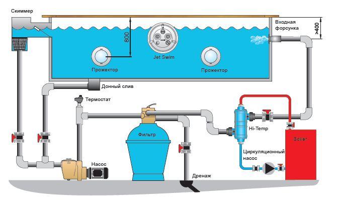 Схема подключения теплообменника для бассейна.  Теплообменники для бассенов.