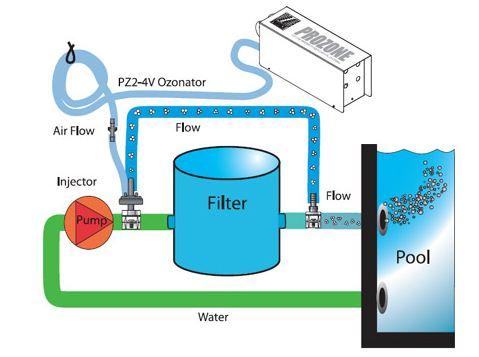 Схема подключения озонатора для бассейна.